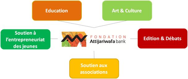 Fondation Attijariwafa bank